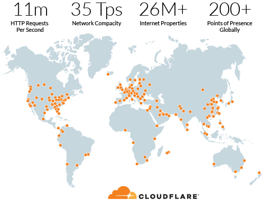 Global map showing CDN centers with Cloudflare statistics